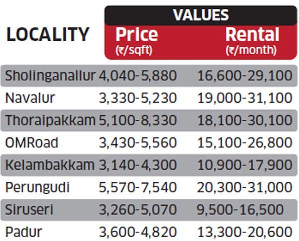 Flats Price in OMR